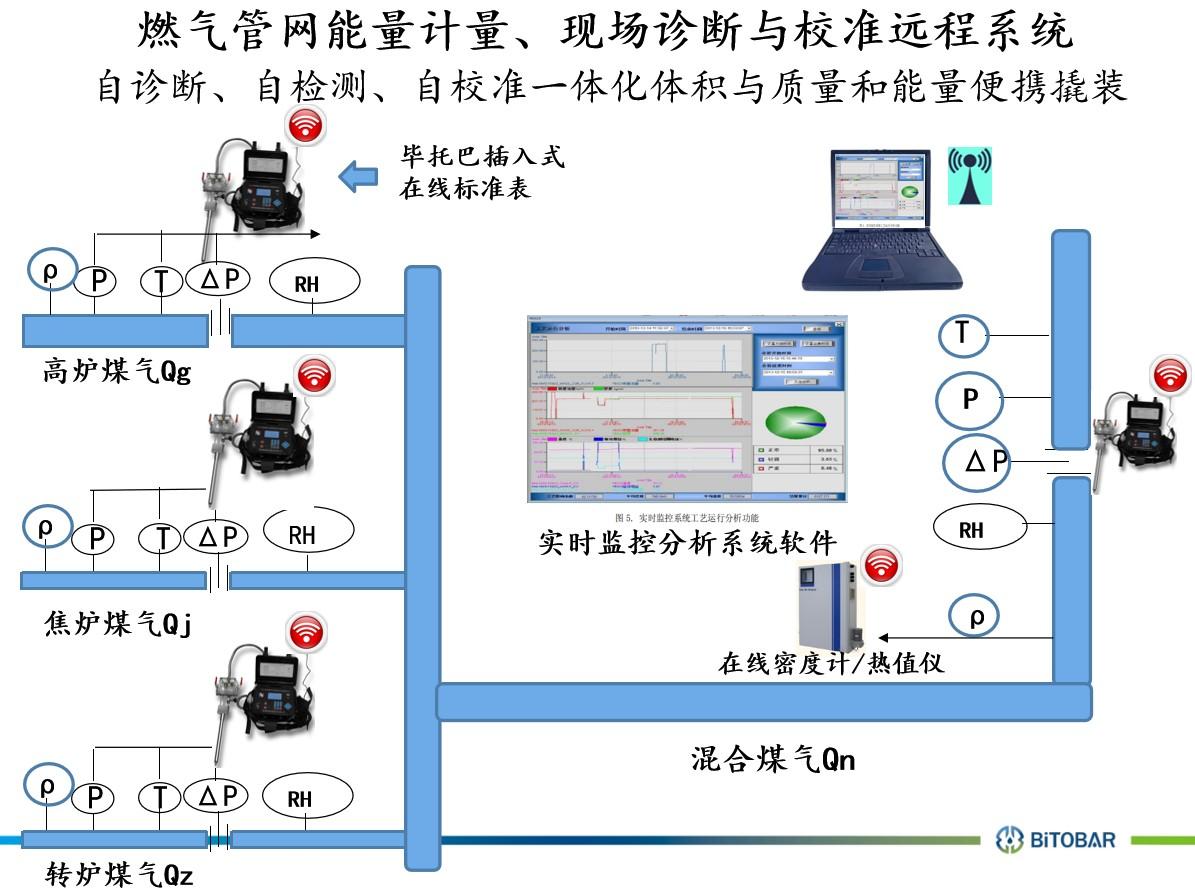 万博网页体育能源manbetx万博全站下载远程监控诊断系统