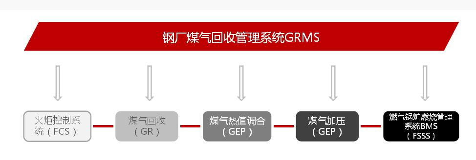 钢厂煤气回收管理系统